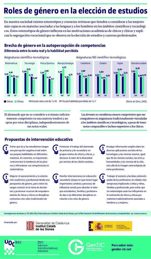 Resumen resultados Proyecto ESTEREO - Género y Educación